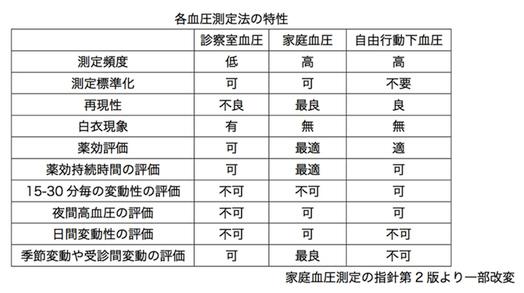 各血圧測定法の特性
